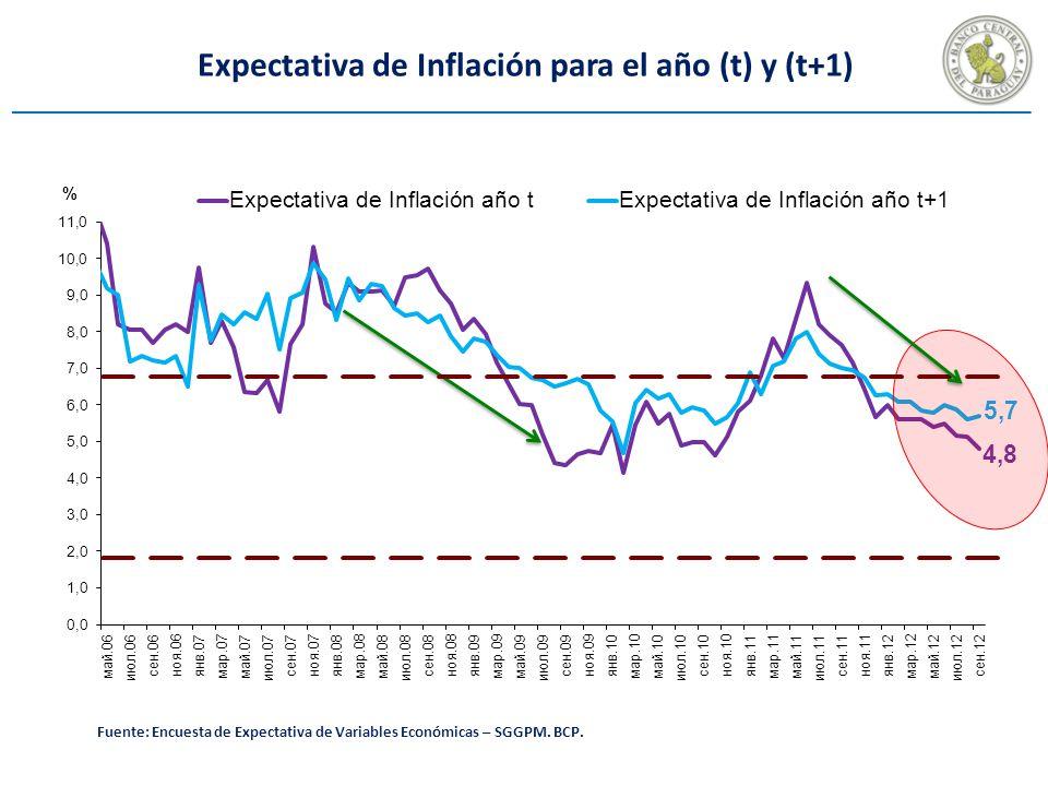 Expectativa de Inflación para el año (t) y (t+1) Fuente: Encuesta de Expectativa de Variables Económicas – SGGPM.