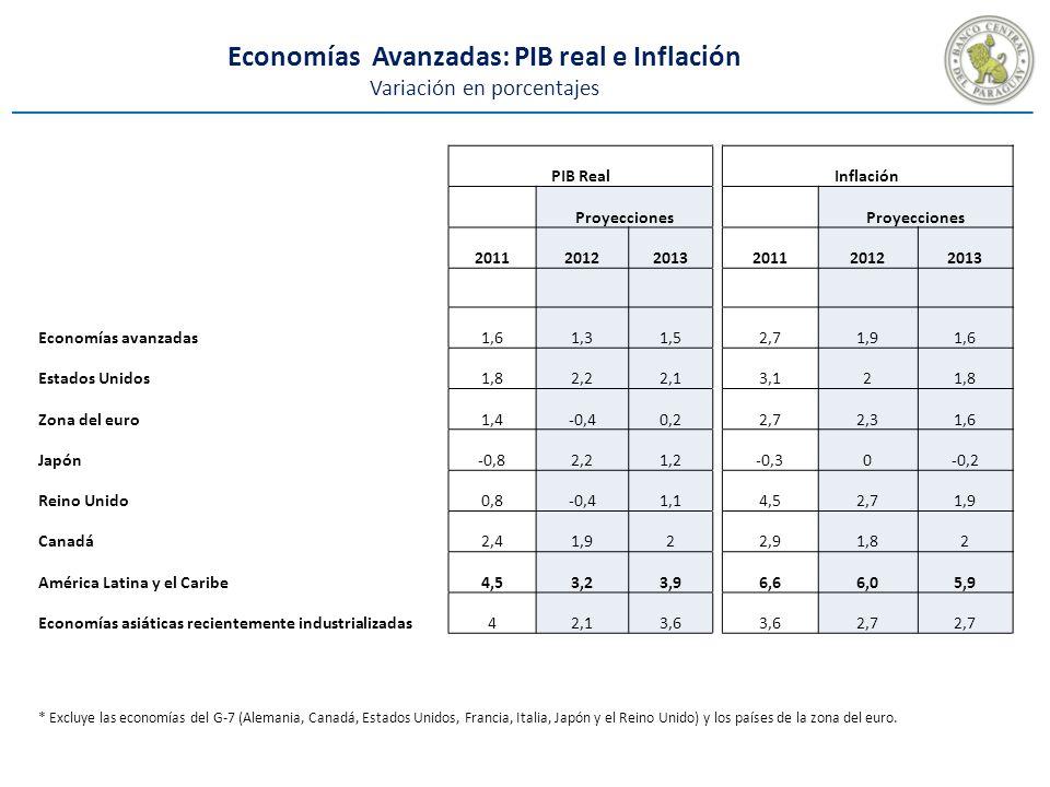 Economías Avanzadas: PIB real e Inflación Variación en porcentajes PIB RealInflación Proyecciones 201120122013 201120122013 Economías avanzadas1,61,31,52,71,91,6 Estados Unidos1,82,22,13,121,8 Zona del euro1,4-0,40,22,72,31,6 Japón-0,82,21,2-0,30-0,2 Reino Unido0,8-0,41,14,52,71,9 Canadá2,41,922,91,82 América Latina y el Caribe4,53,23,96,66,05,9 Economías asiáticas recientemente industrializadas42,13,6 2,7 * Excluye las economías del G-7 (Alemania, Canadá, Estados Unidos, Francia, Italia, Japón y el Reino Unido) y los países de la zona del euro.