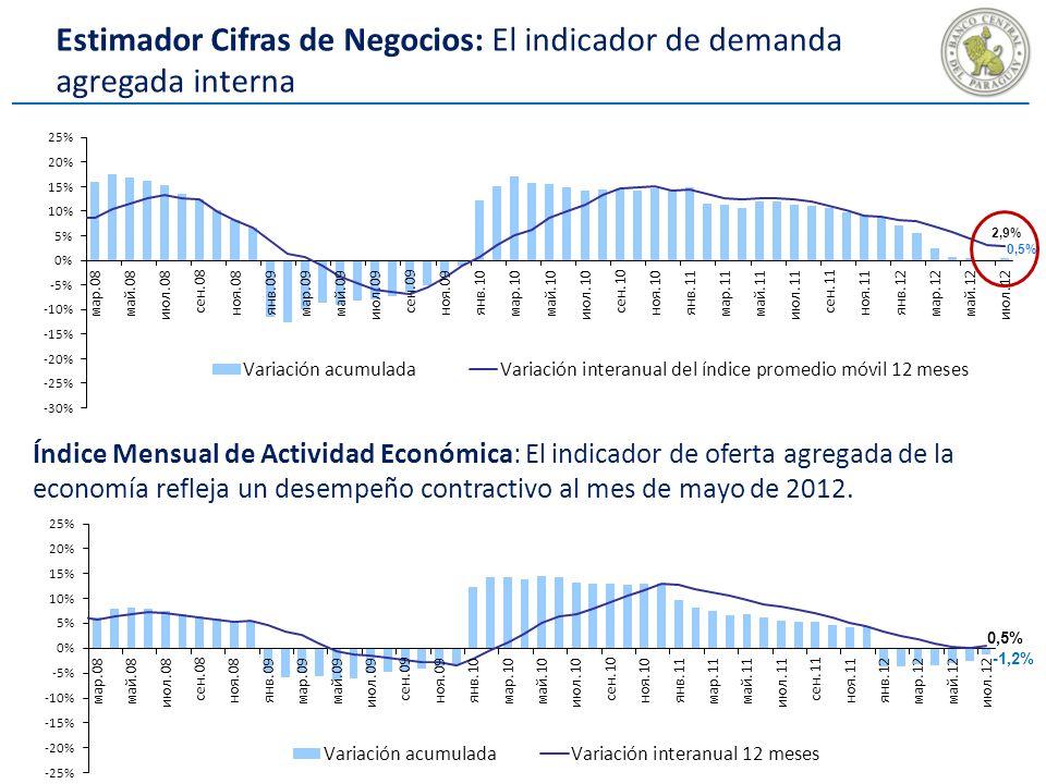Estimador Cifras de Negocios: El indicador de demanda agregada interna Índice Mensual de Actividad Económica: El indicador de oferta agregada de la economía refleja un desempeño contractivo al mes de mayo de 2012.