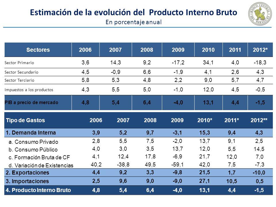 Estimación de la evolución del Producto Interno Bruto En porcentaje anual Sectores2006200720082009201020112012* Sector Primario 3,614,39,2-17,234,14,0-18,3 Sector Secundario 4,5-0,96,6-1,94,12,64,3 Sector Terciario 5,85,34,82,29,05,74,7 Impuestos a los productos 4,35,55,0-1,012,04,5-0,5 PIB a precio de mercado 4,85,46,4-4,013,14,4-1,5 Tipo de Gastos20062007200820092010*2011*2012** 1.