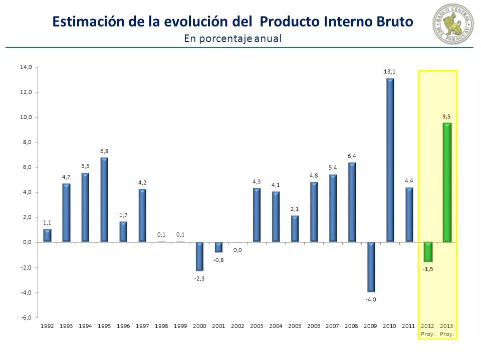 Estimación de la evolución del Producto Interno Bruto En porcentaje anual