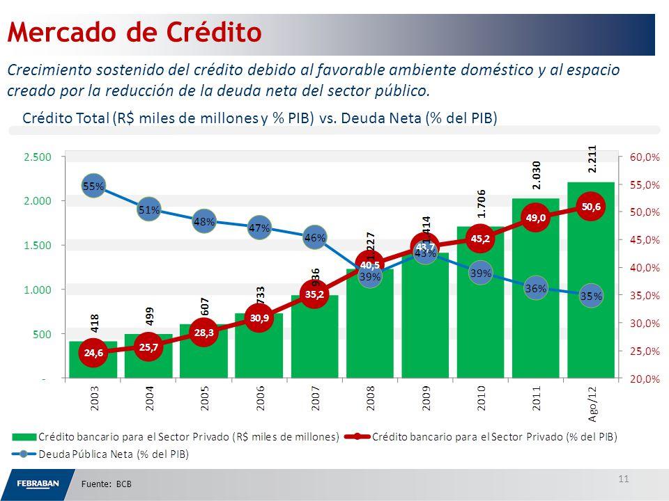 Crédito Total (R$ miles de millones y % PIB) vs.