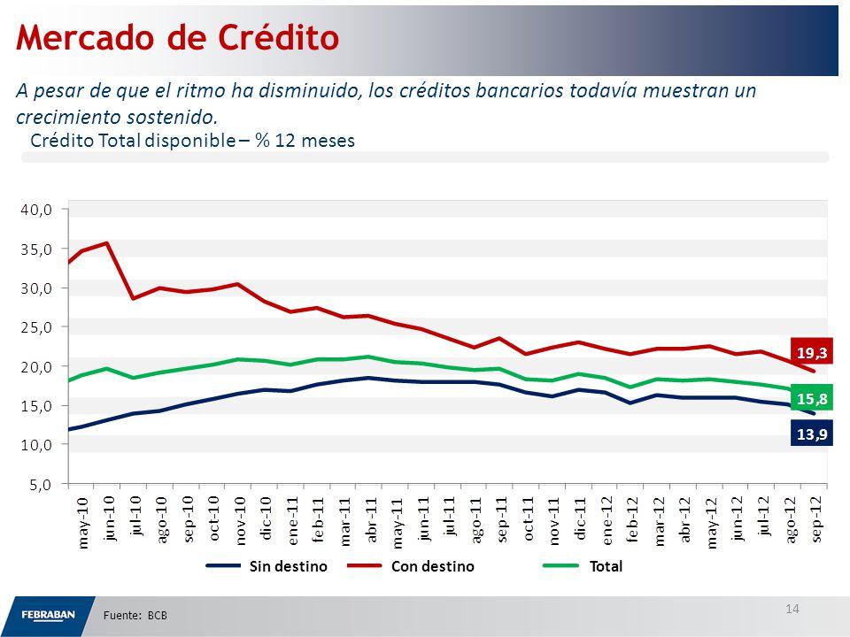 Crédito Total disponible – % 12 meses Mercado de Crédito A pesar de que el ritmo ha disminuido, los créditos bancarios todavía muestran un crecimiento sostenido.