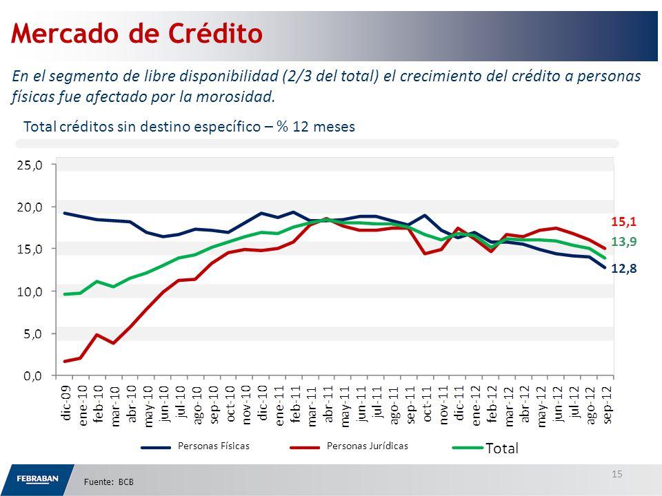 Mercado de Crédito En el segmento de libre disponibilidad (2/3 del total) el crecimiento del crédito a personas físicas fue afectado por la morosidad.