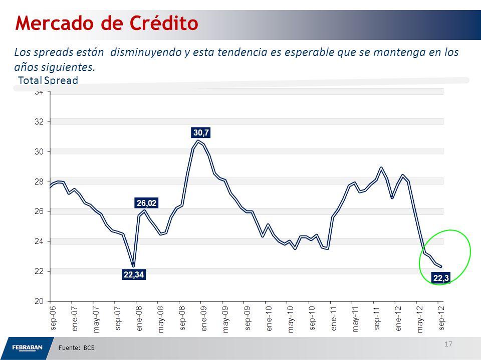 Total Spread Mercado de Crédito Los spreads están disminuyendo y esta tendencia es esperable que se mantenga en los años siguientes.