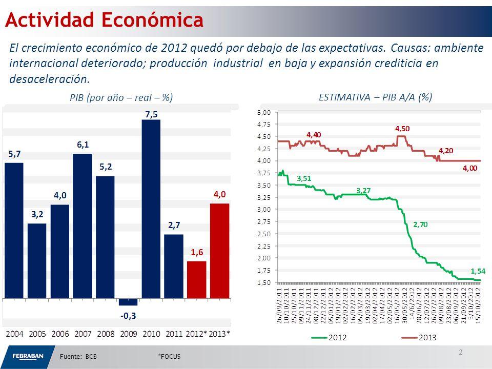 PIB (por año – real – %) Fuente: BCB*FOCUS 2 Actividad Económica ESTIMATIVA – PIB A/A (%) El crecimiento económico de 2012 quedó por debajo de las expectativas.