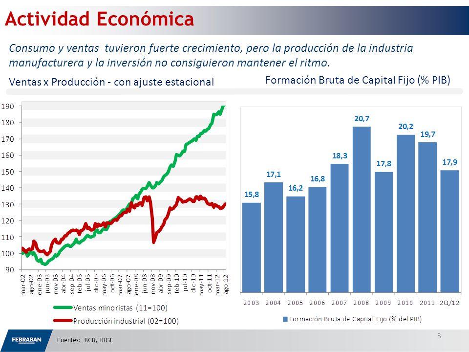 Fuentes: BCB, IBGE 3 Ventas x Producción - con ajuste estacional Consumo y ventas tuvieron fuerte crecimiento, pero la producción de la industria manufacturera y la inversión no consiguieron mantener el ritmo.