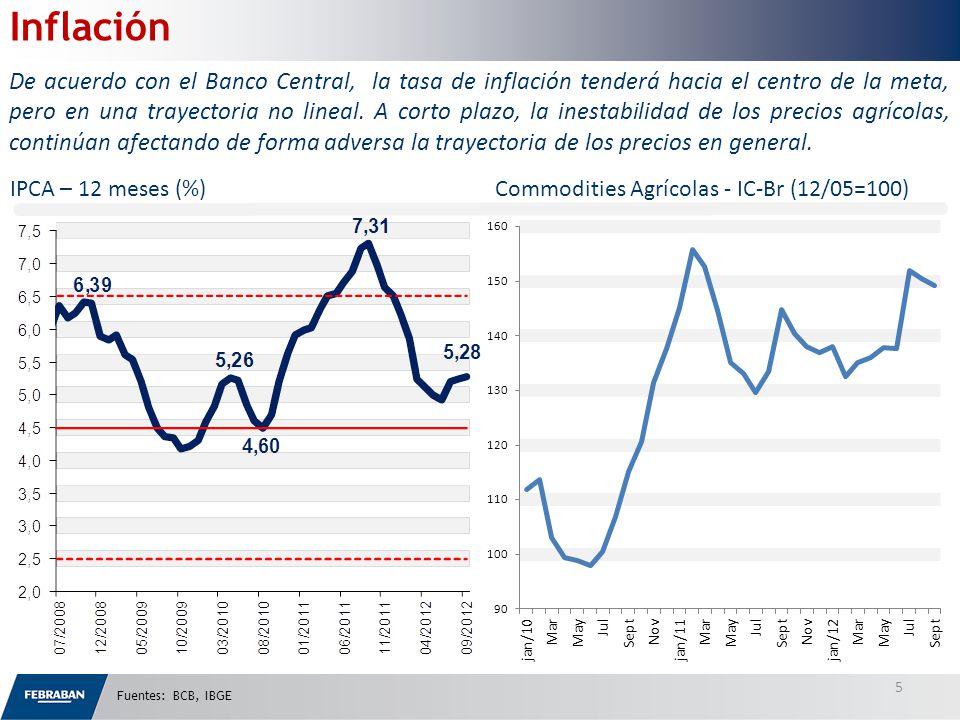 IPCA – 12 meses (%) Commodities Agrícolas - IC-Br (12/05=100) 5 Inflación De acuerdo con el Banco Central, la tasa de inflación tenderá hacia el centro de la meta, pero en una trayectoria no lineal.