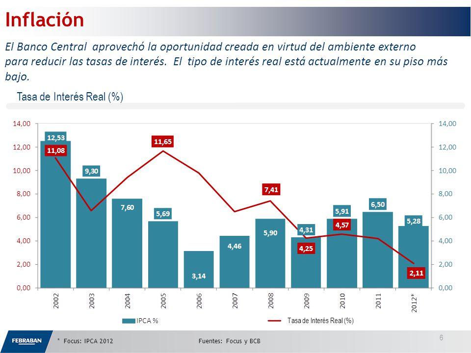 Tasa de Interés Real (%) * Focus: IPCA 2012Fuentes: Focus y BCB Inflación El Banco Central aprovechó la oportunidad creada en virtud del ambiente externo para reducir las tasas de interés.