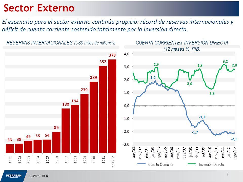 (DEUDA NETA como % del PIB) SALDO PRIMARIO Fuente: BCB *Previsión: BCB Sector Público La disciplina fiscal ha sido mantenida.