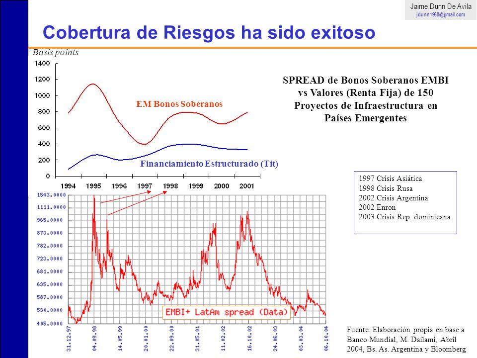 Cobertura de Riesgos ha sido exitoso EM Bonos Soberanos Financiamiento Estructurado (Tit) SPREAD de Bonos Soberanos EMBI vs Valores (Renta Fija) de 15