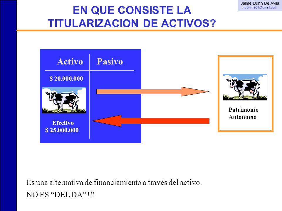 ActivoPasivo EN QUE CONSISTE LA TITULARIZACION DE ACTIVOS? Es una alternativa de financiamiento a través del activo. NO ES DEUDA !!! $ 20.000.000 Efec