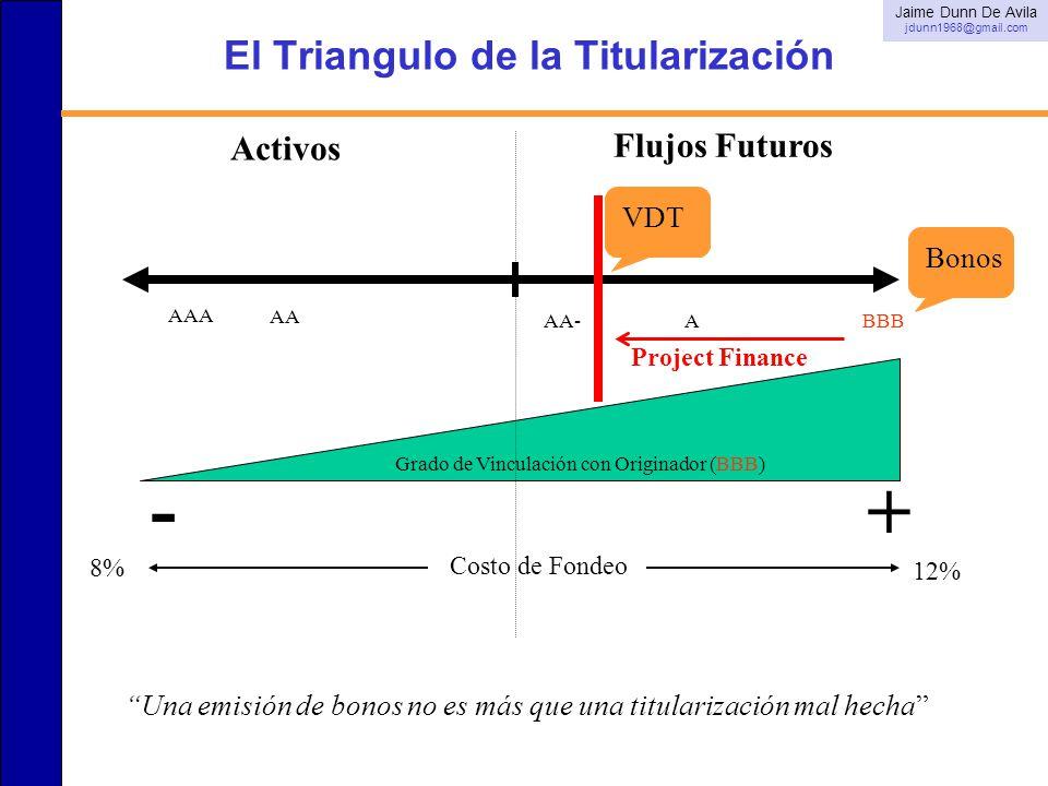 El Triangulo de la Titularización Activos Flujos Futuros Grado de Vinculación con Originador (BBB) - + Bonos Una emisión de bonos no es más que una ti