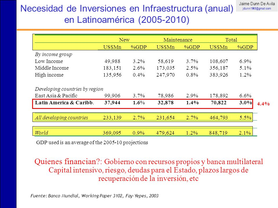 World 369,095 0.9% 479,624 1.2% 848,719 2.1% GDP used is an average of the 2005-10 projections Necesidad de Inversiones en Infraestructura (anual) en