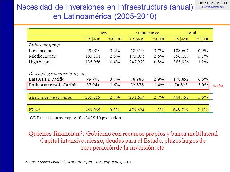 Transacciones de Financiamiento de Infraestructura a nivel Mundial Jaime Dunn De Avila jdunn1968@gmail.com Fuerte participación mediante PPP (Public-Private Partnerships) o APP (Asociaciones Publico-Privadas) u otros esquemas (National infrastructure)