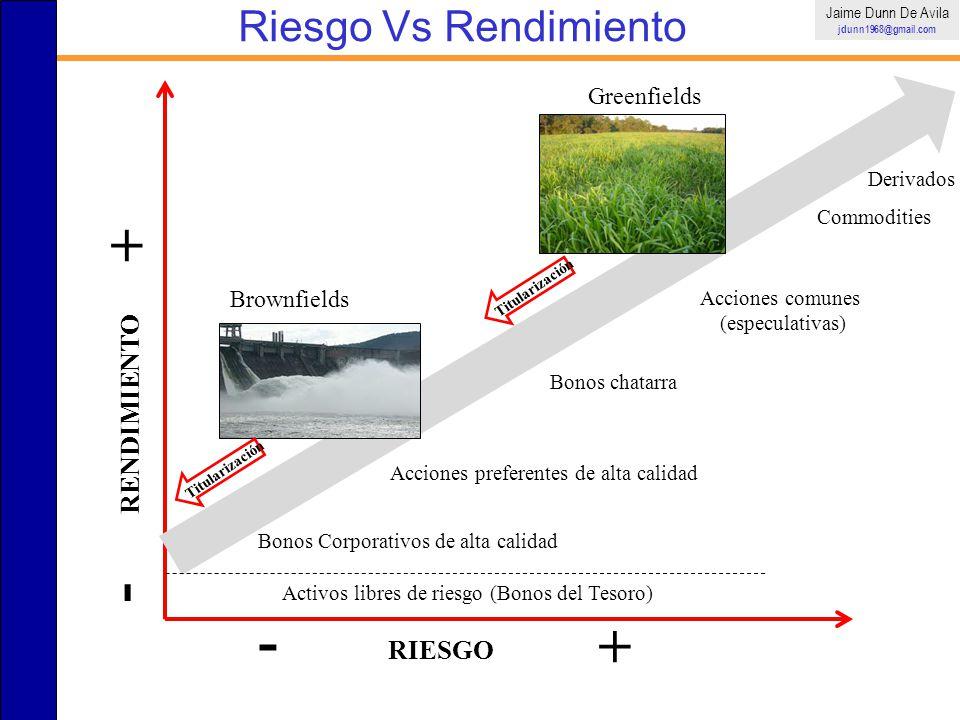 Riesgo Vs Rendimiento Jaime Dunn De Avila jdunn1968@gmail.com RIESGO - + RENDIMIENTO - + Activos libres de riesgo (Bonos del Tesoro) Bonos Corporativo