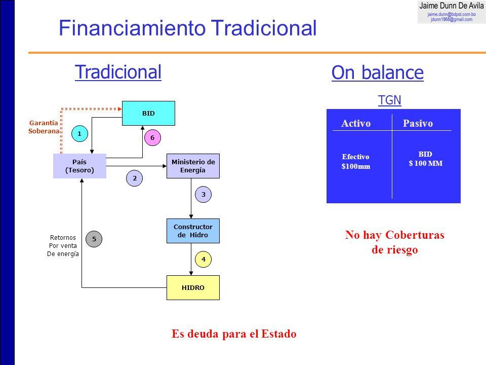 Financiamiento Tradicional Tradicional On balance País (Tesoro) 2 Constructor de Hidro 4 Ministerio de Energía 3 6 Garantía Soberana HIDRO 5 Retornos