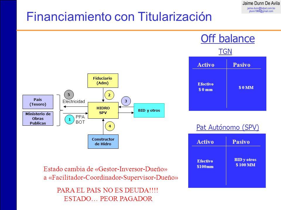 Financiamiento con Titularización Constructor de Hidro 4 Ministerio de Obras Publicas 3 HIDRO SPV 2 BID y otros 1 Fiduciario (Adm) 5 País (Tesoro) Ele