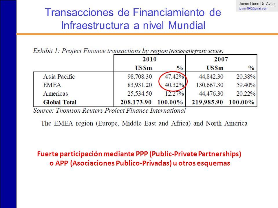 Transacciones de Financiamiento de Infraestructura a nivel Mundial Jaime Dunn De Avila jdunn1968@gmail.com Fuerte participación mediante PPP (Public-P
