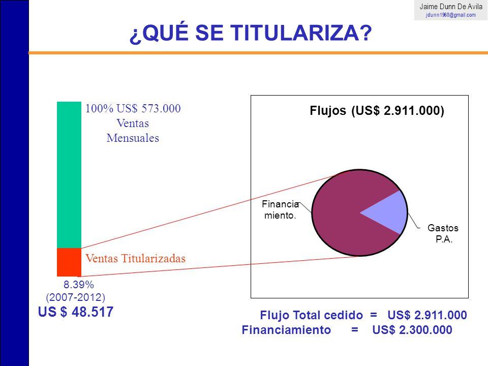 ¿QUÉ SE TITULARIZA? Mensualmente En 60 meses 100% US$ 573.000 Ventas Mensuales Ventas Titularizadas ˜ 8.39% (2007-2012) US $ 48.517 Flujos (US$ 2.911.