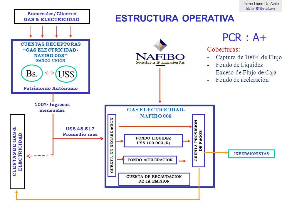 INVERSIONISTAS 100% Ingresos mensuales Excedentes Sucursales/Clientes GAS & ELECTRICIDAD FONDO ACELERACIÓN CUENTAS RECEPTORAS GAS ELECTRICIDAD- NAFIBO
