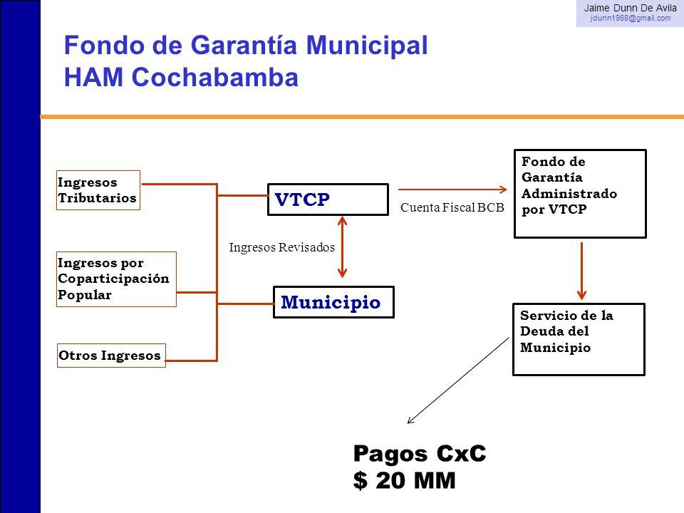 Fondo de Garantía Municipal HAM Cochabamba.... Fondo de Garantía Administrado por VTCP VTCP Otros Ingresos Ingresos Tributarios Ingresos por Copartici