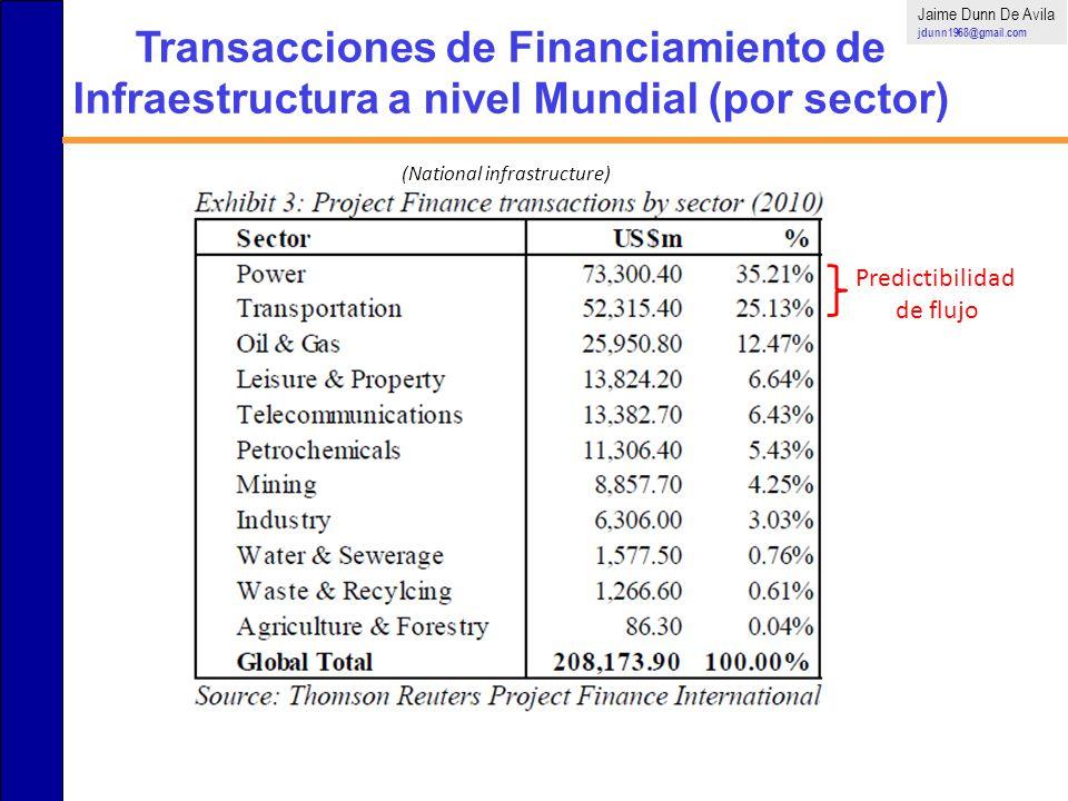 Jaime Dunn De Avila jdunn1968@gmail.com Predictibilidad de flujo Transacciones de Financiamiento de Infraestructura a nivel Mundial (por sector) (Nati