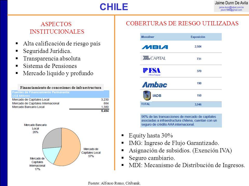 CHILE COBERTURAS DE RIESGO UTILIZADAS Equity hasta 30% IMG: Ingreso de Flujo Garantizado. Asignación de subsidios. (Exención IVA) Seguro cambiario. MD