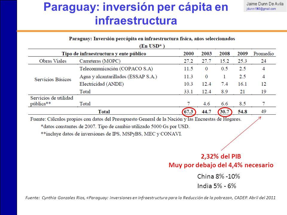 Paraguay: inversión per cápita en infraestructura Jaime Dunn De Avila jdunn1968@gmail.com Fuente: Cynthia Gonzales Rios, «Paraguay: inversiones en Inf