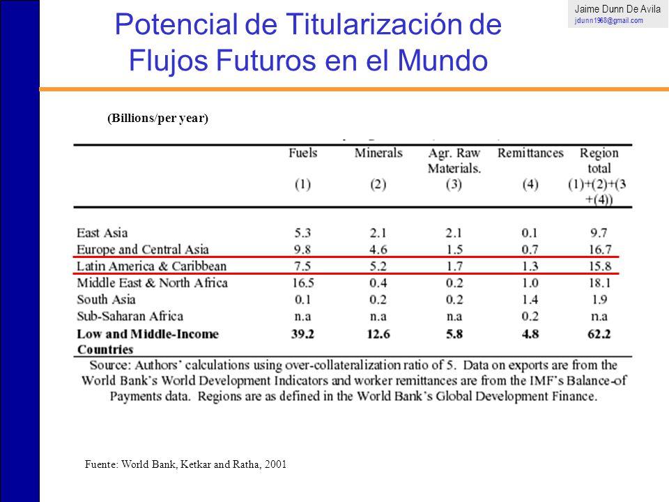 Potencial de Titularización de Flujos Futuros en el Mundo (Billions/per year) Fuente: World Bank, Ketkar and Ratha, 2001 Jaime Dunn De Avila jdunn1968