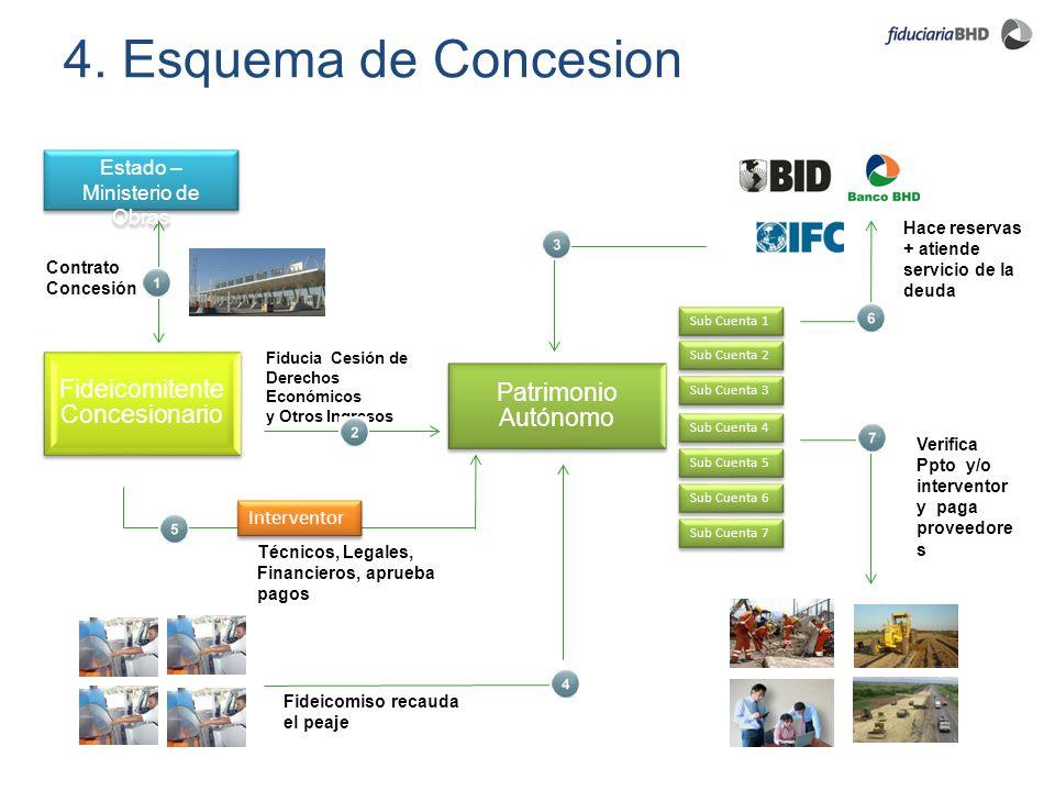 Patrimonio Autónomo Fideicomitente Concesionario Contrato Concesión Hace reservas + atiende servicio de la deuda Fideicomiso recauda el peaje Fiducia