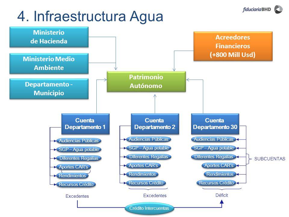 4. Infraestructura Agua SUBCUENTAS Déficit Crédito Intercuentas Excedentes Aportes CARs Recursos Crédito Audiencias Públicas SGP – Agua potable Difere