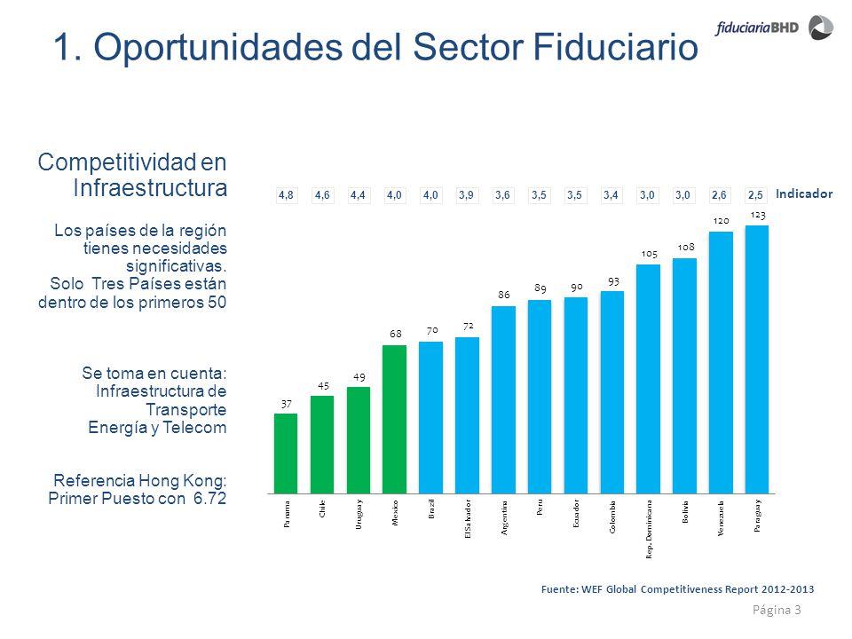 1. Oportunidades del Sector Fiduciario Página 3 Indicador Fuente: WEF Global Competitiveness Report 2012-2013 Los países de la región tienes necesidad