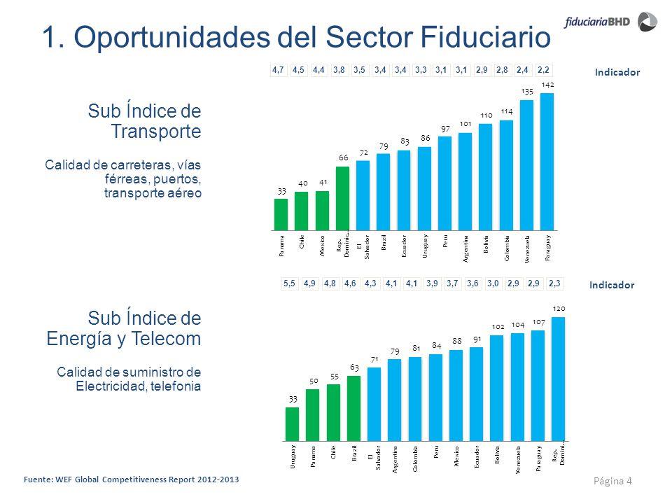 1. Oportunidades del Sector Fiduciario Página 4 Indicador Fuente: WEF Global Competitiveness Report 2012-2013 Calidad de suministro de Electricidad, t