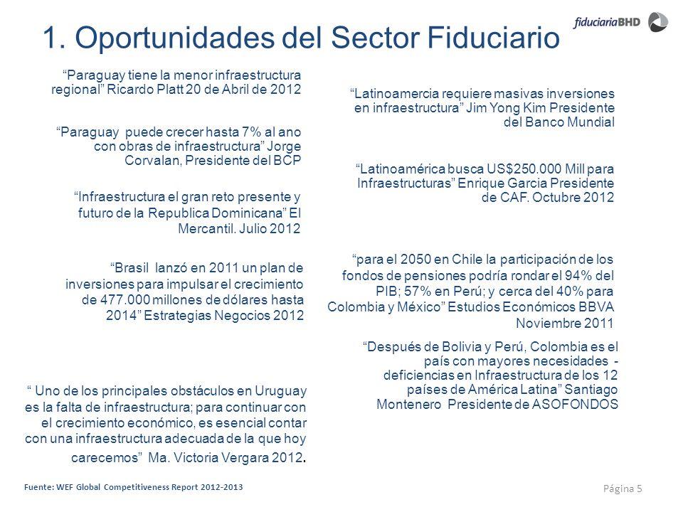1. Oportunidades del Sector Fiduciario Página 5 Fuente: WEF Global Competitiveness Report 2012-2013 Paraguay tiene la menor infraestructura regional R