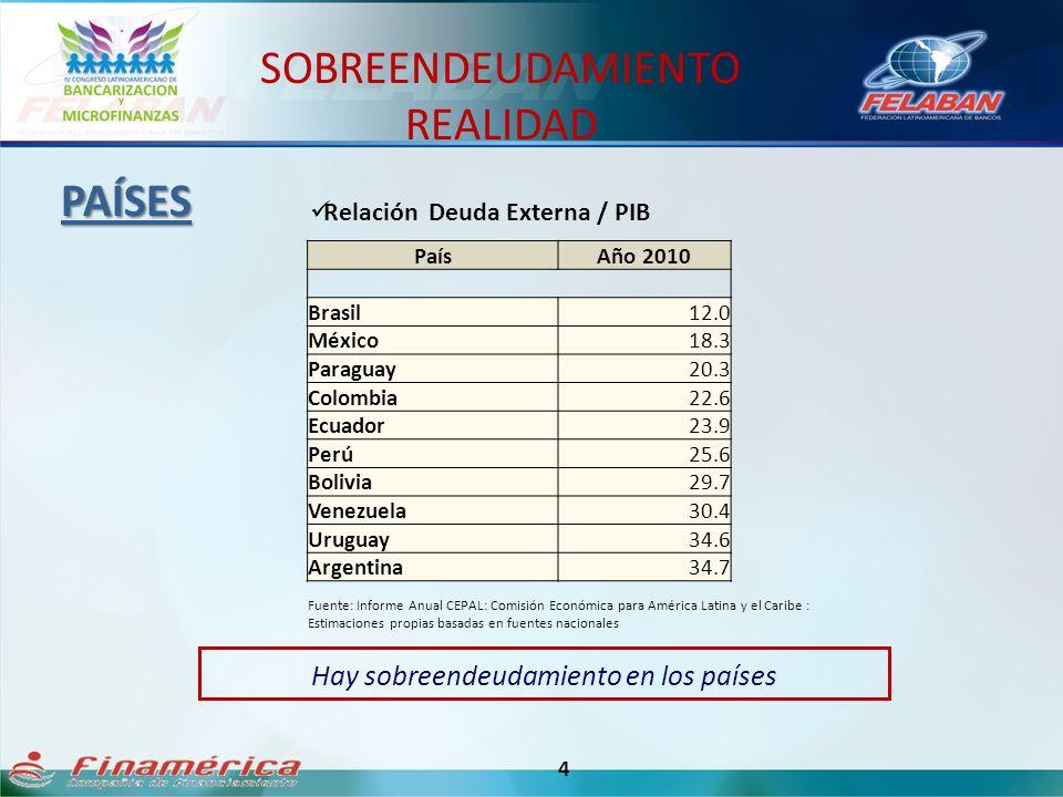 SOBREENDEUDAMIENTO REALIDAD 4 PAÍSES Relación Deuda Externa / PIB Fuente: Informe Anual CEPAL: Comisión Económica para América Latina y el Caribe : Es