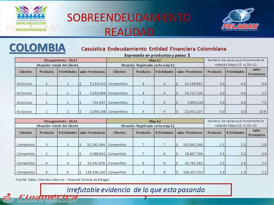 7 Casuística Endeudamiento Entidad Financiera Colombiana Expresado en productos y pesos $ Fuente: Datos Clientes Internos – Reporte Central de Riesgos