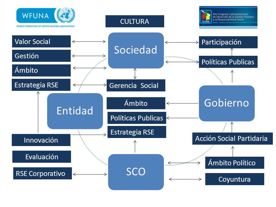 SociedadGobierno SCO Entidad Participación Políticas Publicas Valor Social Gestión Ámbito Estrategia RSE Innovación Evaluación RSE Corporativo Gerenci