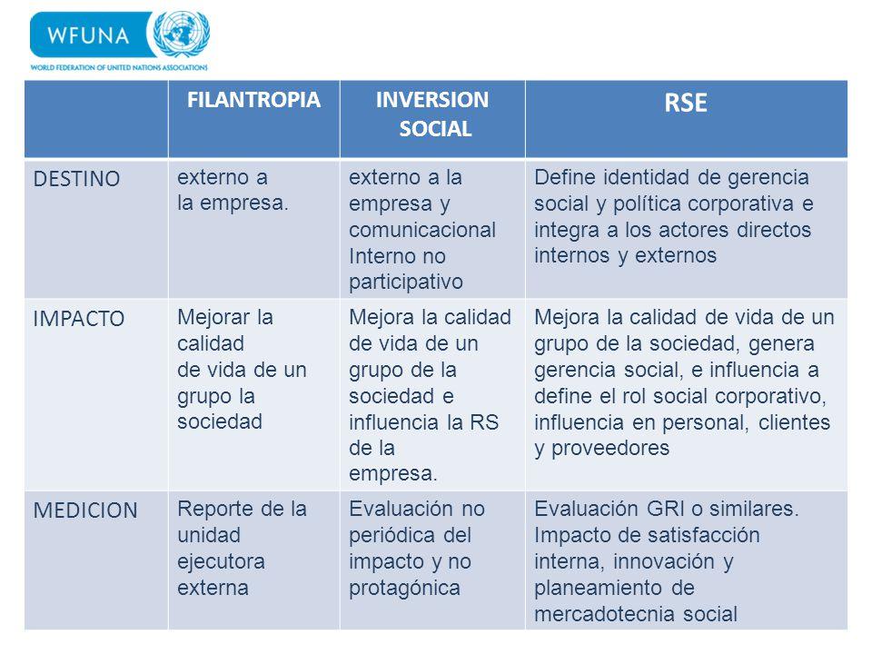 FILANTROPIAINVERSION SOCIAL RSE DESTINO externo a la empresa. externo a la empresa y comunicacional Interno no participativo Define identidad de geren