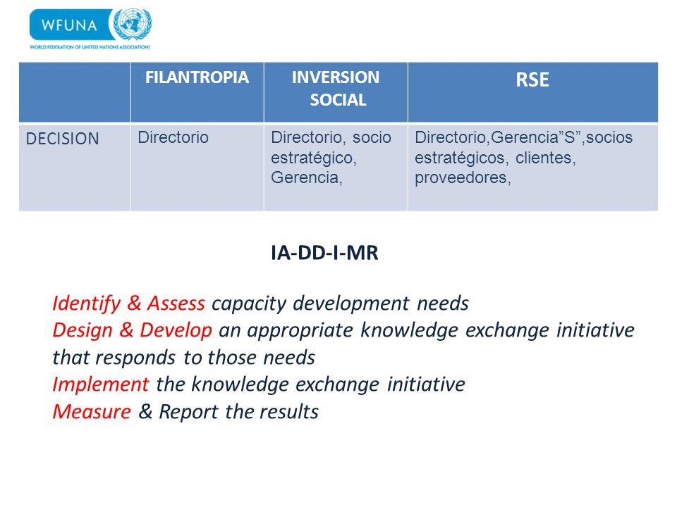 FILANTROPIAINVERSION SOCIAL RSE DECISION DirectorioDirectorio, socio estratégico, Gerencia, Directorio,GerenciaS,socios estratégicos, clientes, provee