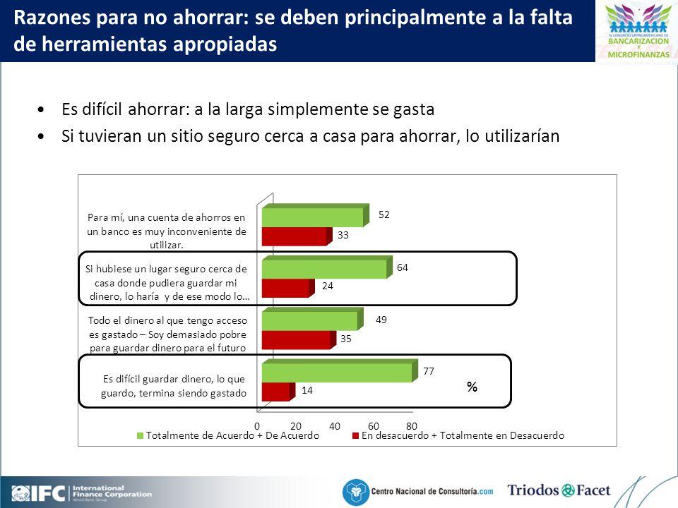 Mobile Financial Services in Colombia Razones para no ahorrar: se deben principalmente a la falta de herramientas apropiadas Es difícil ahorrar: a la larga simplemente se gasta Si tuvieran un sitio seguro cerca a casa para ahorrar, lo utilizarían