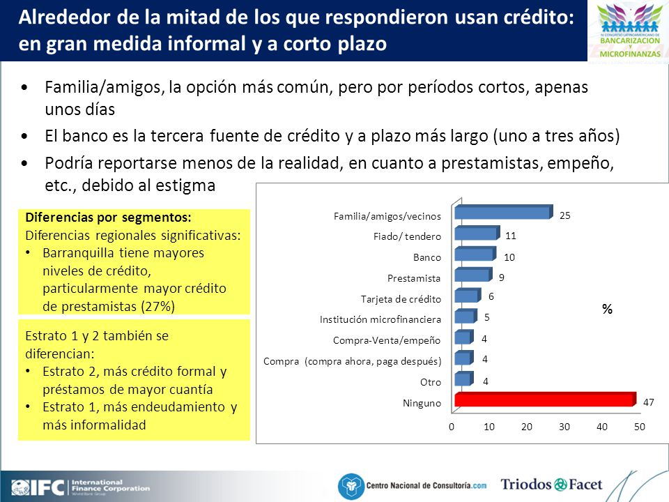 Mobile Financial Services in Colombia Alrededor de la mitad de los que respondieron usan crédito: en gran medida informal y a corto plazo Familia/amigos, la opción más común, pero por períodos cortos, apenas unos días El banco es la tercera fuente de crédito y a plazo más largo (uno a tres años) Podría reportarse menos de la realidad, en cuanto a prestamistas, empeño, etc., debido al estigma Diferencias por segmentos: Diferencias regionales significativas: Barranquilla tiene mayores niveles de crédito, particularmente mayor crédito de prestamistas (27%) Estrato 1 y 2 también se diferencian: Estrato 2, más crédito formal y préstamos de mayor cuantía Estrato 1, más endeudamiento y más informalidad Fuentes de crédito