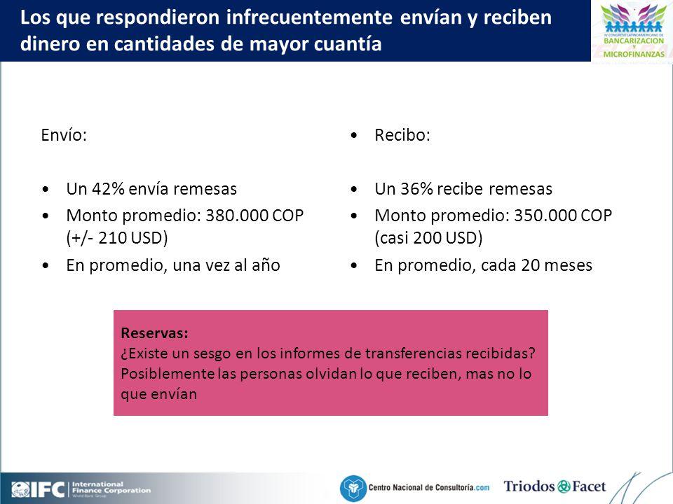 Mobile Financial Services in Colombia Click to edit Master title style 22 Los que respondieron infrecuentemente envían y reciben dinero en cantidades de mayor cuantía Envío: Un 42% envía remesas Monto promedio: 380.000 COP (+/- 210 USD) En promedio, una vez al año Recibo: Un 36% recibe remesas Monto promedio: 350.000 COP (casi 200 USD) En promedio, cada 20 meses Reservas: ¿Existe un sesgo en los informes de transferencias recibidas.