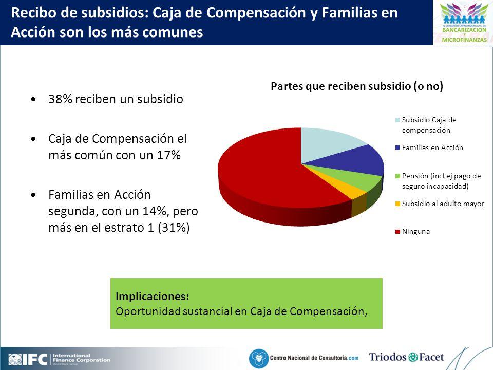 Mobile Financial Services in Colombia Click to edit Master title style 27 Recibo de subsidios: Caja de Compensación y Familias en Acción son los más comunes 38% reciben un subsidio Caja de Compensación el más común con un 17% Familias en Acción segunda, con un 14%, pero más en el estrato 1 (31%) Implicaciones: Oportunidad sustancial en Caja de Compensación, Partes que reciben subsidio (o no)