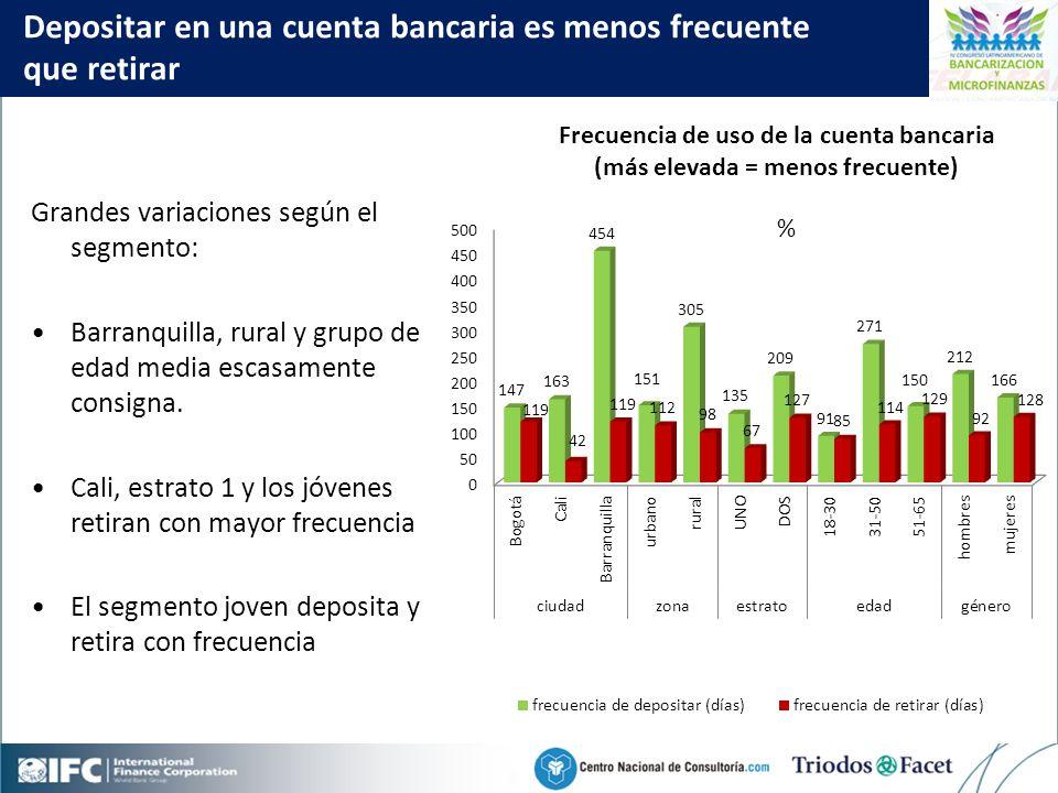Mobile Financial Services in Colombia Click to edit Master title style 32 Depositar en una cuenta bancaria es menos frecuente que retirar Grandes variaciones según el segmento: Barranquilla, rural y grupo de edad media escasamente consigna.