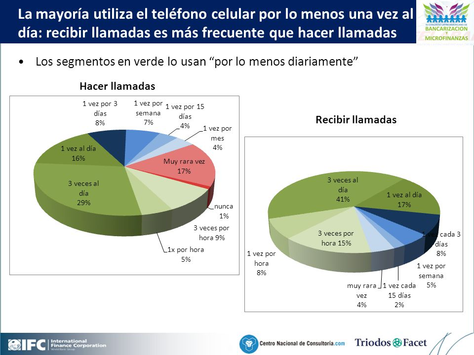 Mobile Financial Services in Colombia Click to edit Master title style 36 Los segmentos en verde lo usan por lo menos diariamente La mayoría utiliza el teléfono celular por lo menos una vez al día: recibir llamadas es más frecuente que hacer llamadas Hacer llamadas Recibir llamadas