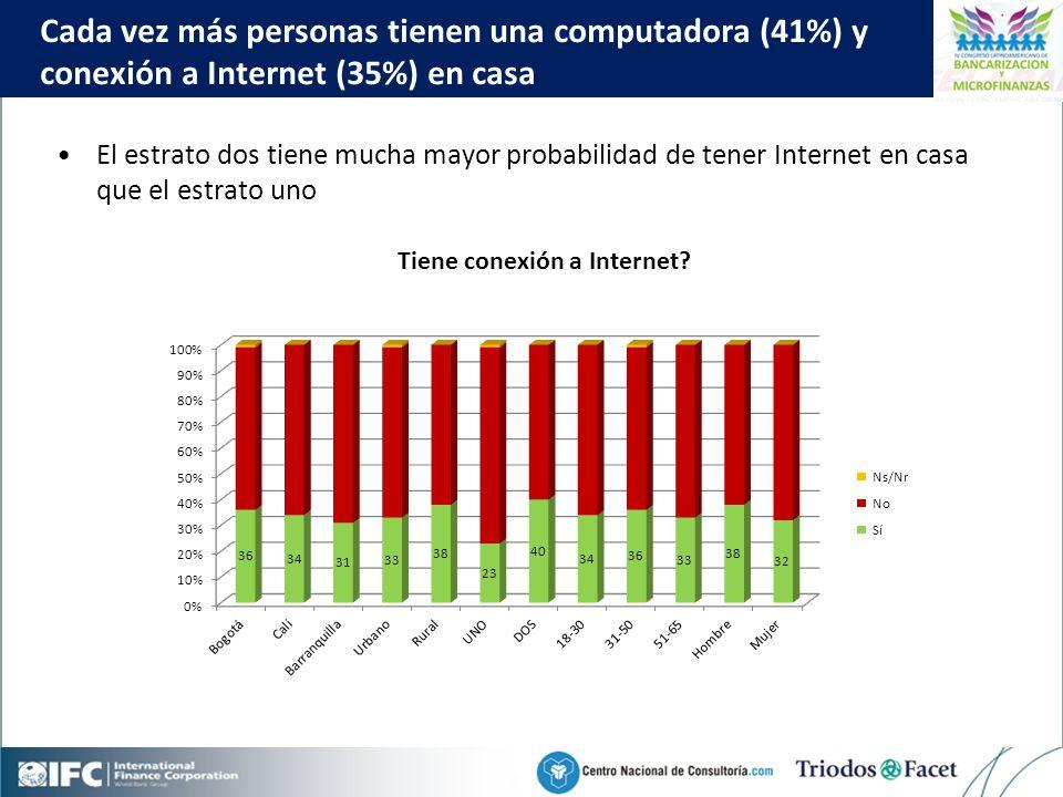 Mobile Financial Services in Colombia Click to edit Master title style 39 El estrato dos tiene mucha mayor probabilidad de tener Internet en casa que el estrato uno Cada vez más personas tienen una computadora (41%) y conexión a Internet (35%) en casa Tiene conexión a Internet