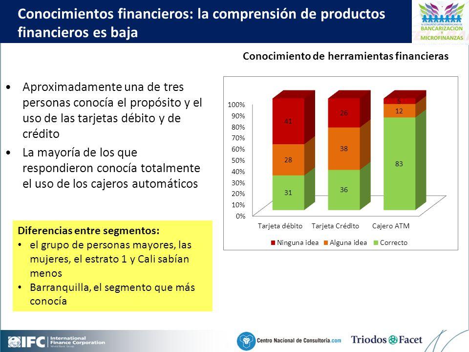 Mobile Financial Services in Colombia Click to edit Master title style 41 Aproximadamente una de tres personas conocía el propósito y el uso de las tarjetas débito y de crédito La mayoría de los que respondieron conocía totalmente el uso de los cajeros automáticos Conocimientos financieros: la comprensión de productos financieros es baja Diferencias entre segmentos: el grupo de personas mayores, las mujeres, el estrato 1 y Cali sabían menos Barranquilla, el segmento que más conocía Conocimiento de herramientas financieras