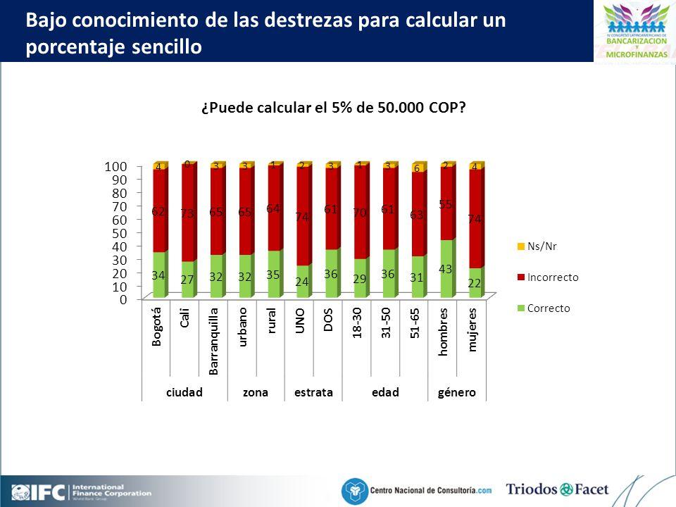 Mobile Financial Services in Colombia Click to edit Master title style 42 Bajo conocimiento de las destrezas para calcular un porcentaje sencillo ¿Puede calcular el 5% de 50.000 COP
