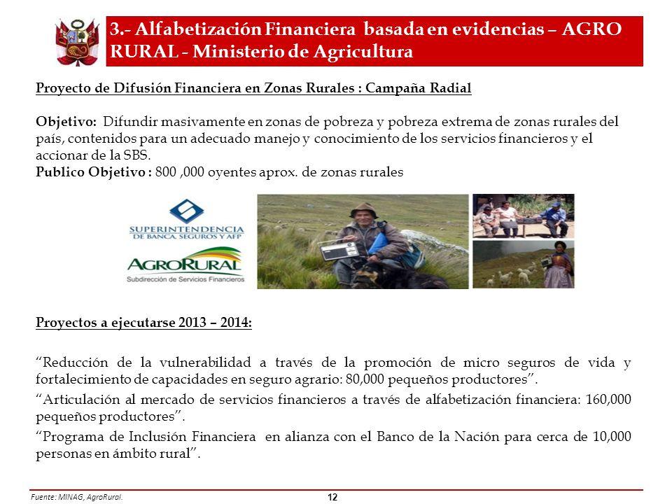 Programa de Alfabetización Financiera clave para el desarrollo Rural (periodo 2010-2011) Fuente: MINAG, AgroRural.